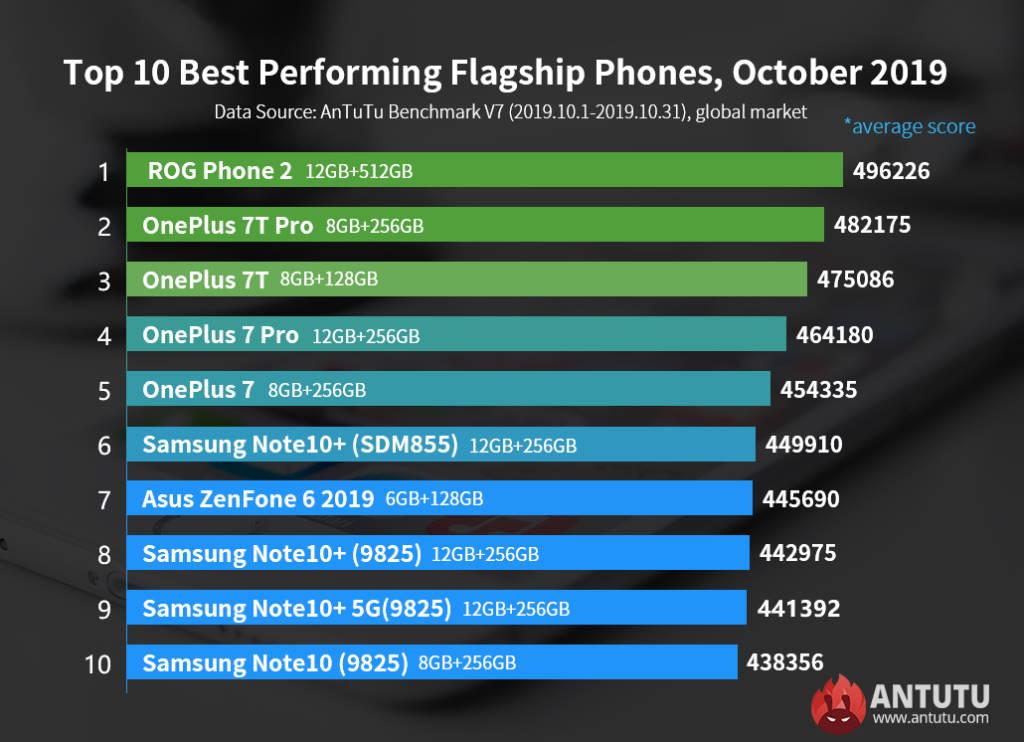 Quais os melhores smartphones Android este mês – Mundo Smart - mundosmart