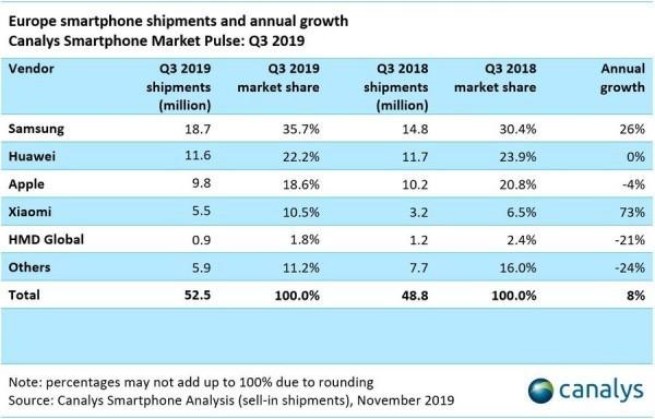 Samsung e Huawei com mais vendas na Europa – Mundo Smart - mundosmart