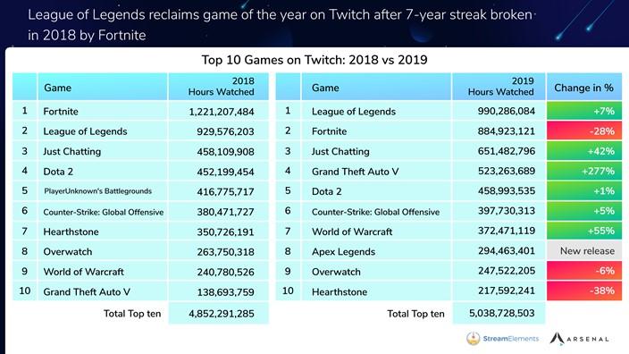 League of Legends foi o jogo mais assistido da Twitch – Mundo Smart - mundosmart