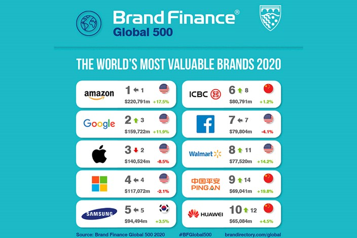 Amazon mantém título de empresa mais valiosa do mundo – Mundo Smart - mundosmart