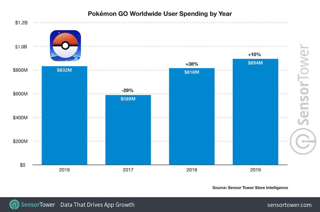 Pokémon Go atinge o seu melhor ano em 2019 – Mundo Smart – mundosmart