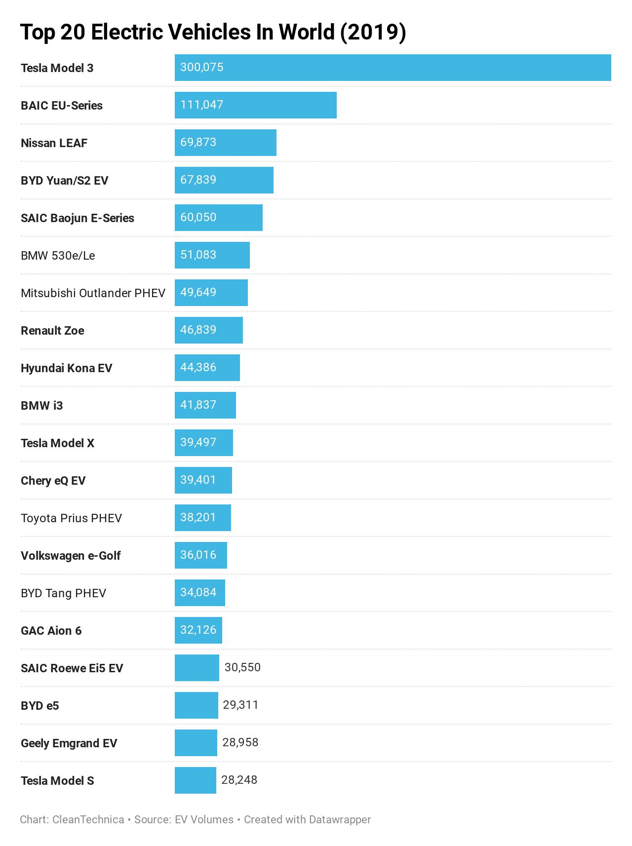 Tesla Model 3 é o carro mais vendido do mundo – Mundo Smart - mundosmart