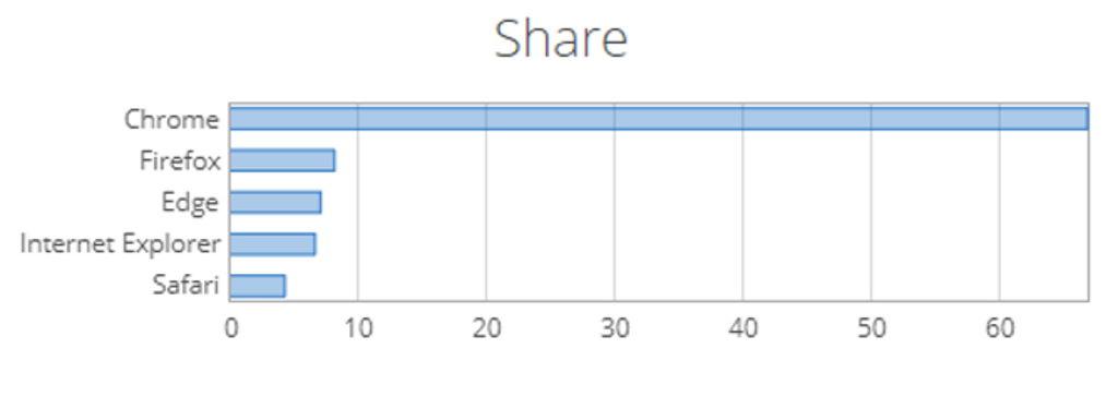 Edge com bons resultados ultrapassa Internet Explorer – Mundo Smart - mundosmart