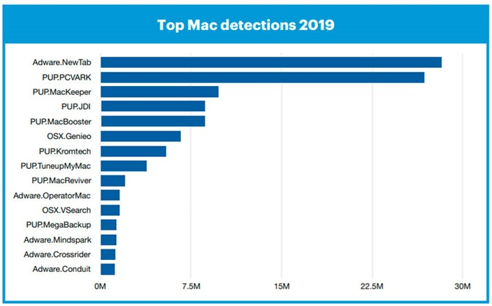 Apple supera Windows pela primeira vez ao nível de malware – Mundo Smart - mundosmart