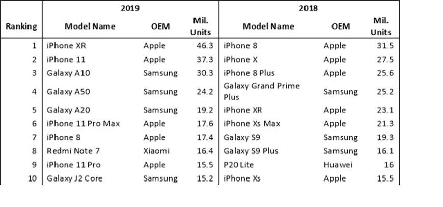 Apple lidera mercado de smartphones em 2019 com o iPhone XR – Mundo Smart - mundosmart