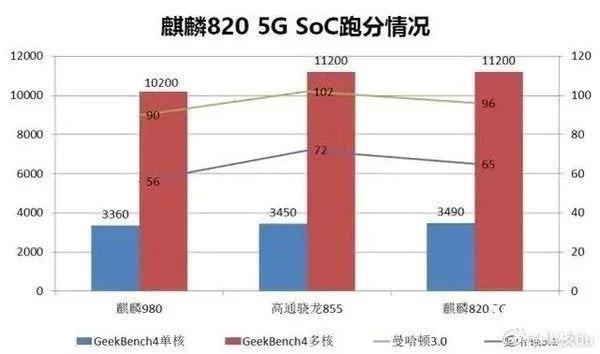 Novo Kirin 820 5G da Huawei próximo dos processadores de topo – Mundo Smart - mundosmart