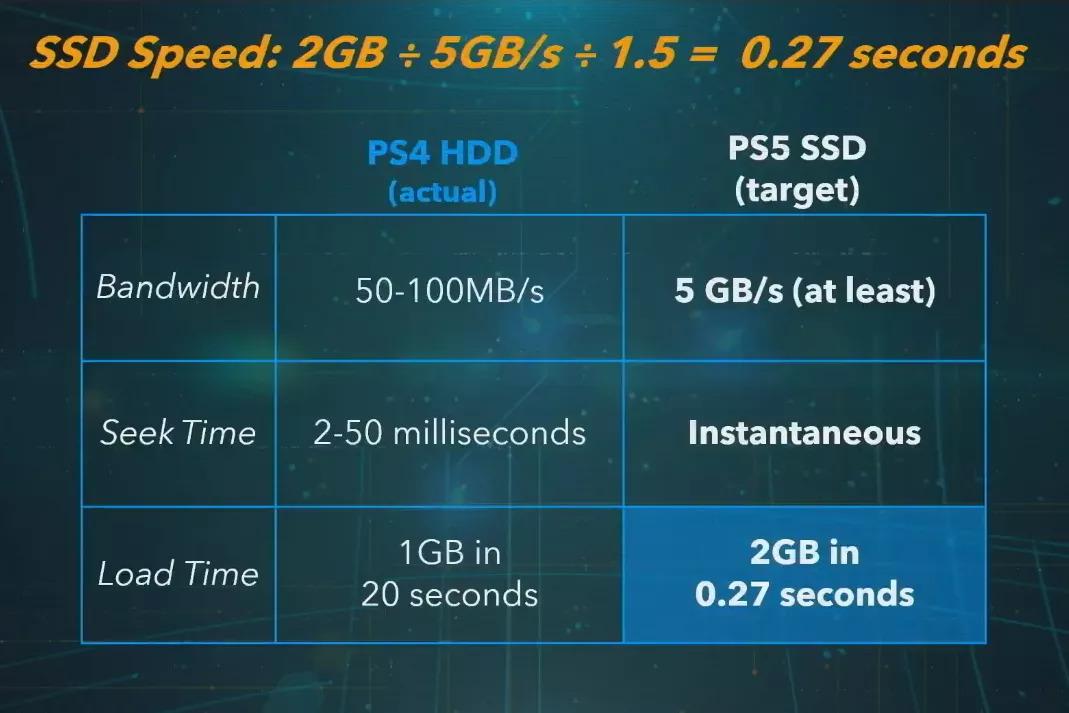 Sony revela detalhes de hardware da nova PlayStation 5 – Mundo Smart - mundosmartd