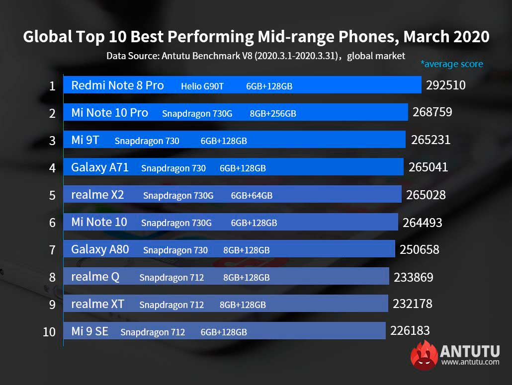 Samsung e Xiaomi lideram top 10 de melhores smartphones de março – Mundo Smart - mundosmart