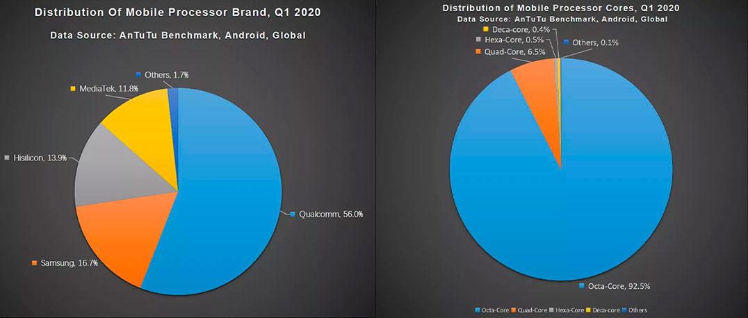 O que procuram atualmente os utilizadores quando compram um smartphone? – Mundo Smart - mundosmart