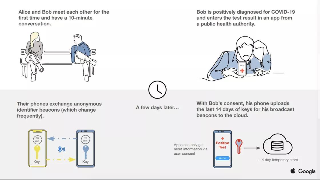 Apple e Google juntam-se para criar um sistema de prevenção ao COVID-19 – Mundo Smart - mundosmart