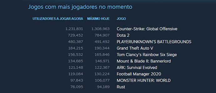Counter-Strike: Global Offensive atinge número histórico de jogadores online – Mundo Smart - mundosmart