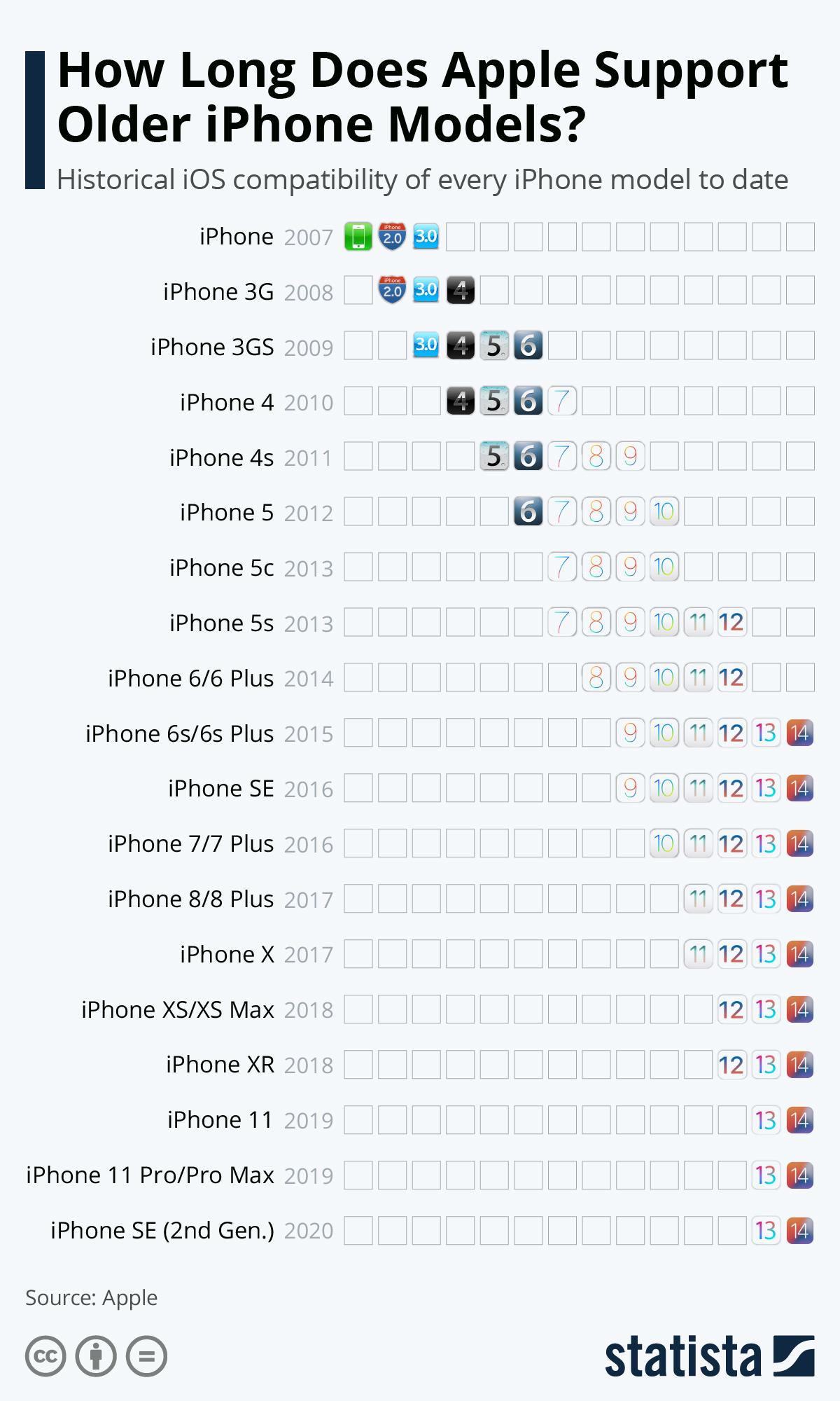 iPhone: Quais os modelos que recebem o novo iOS 14? – Mundo Smart - mundosmart