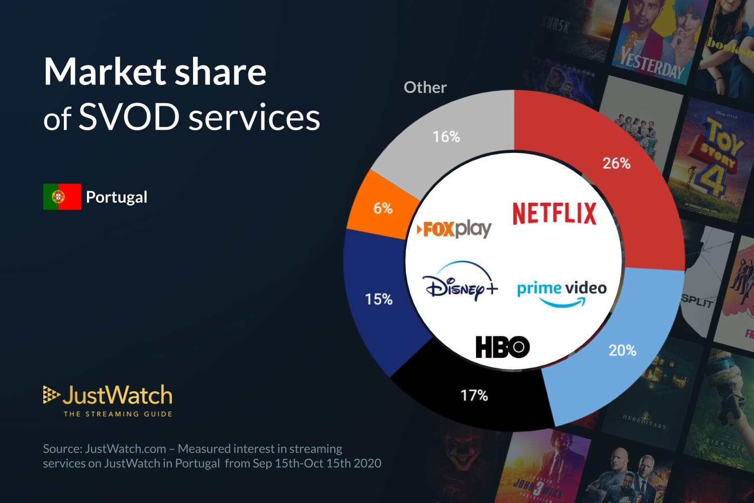 Disney+ já tem 15% do mercado de streaming e aproxima-se da HBO – Mundo Smart - mundosmart
